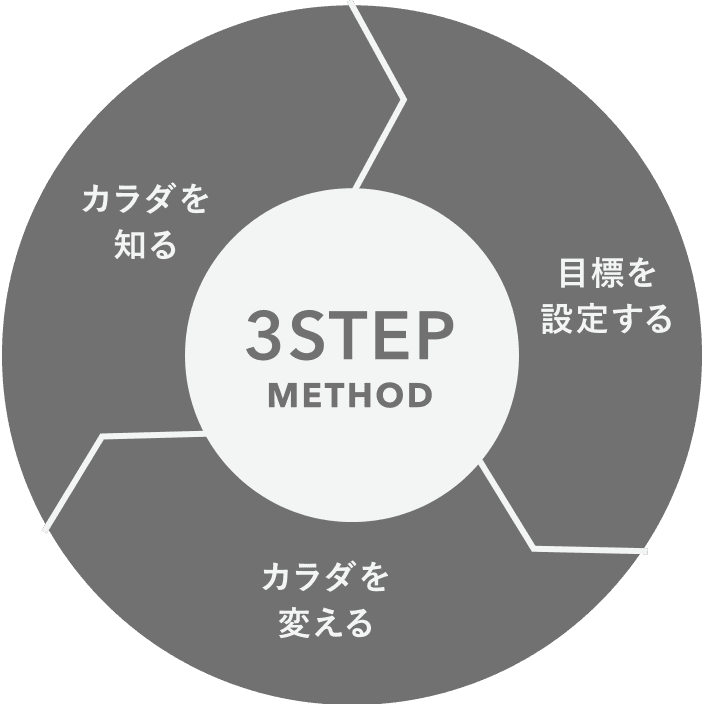 3STEP METHOD